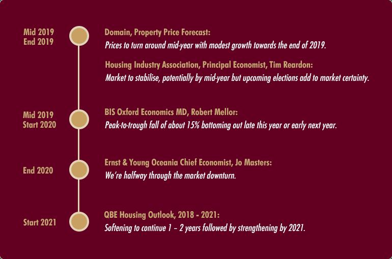property market infographic